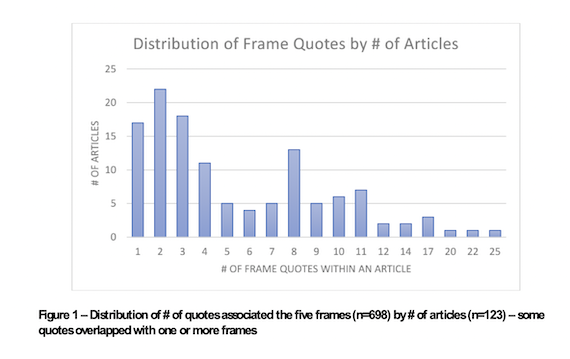 Distribution of number of quotes associated with each frame