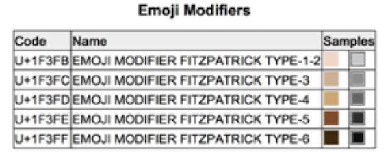 Unicode's interpretation of the Fitzpatrick scale