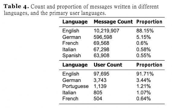 Count and proportion of messages written in different languages, and the primary user languages