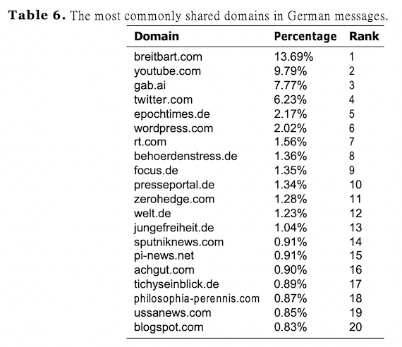 The most commonly shared domains in German messages