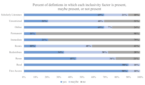 Percent of definitions in which each inclusivity factor is present, maybe present, or not present