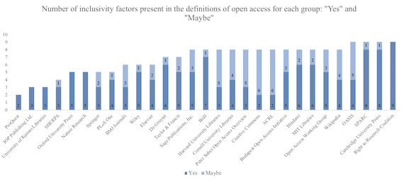 Number of inclusivity factors presentin the definitions of open access for each group, yes and maybe