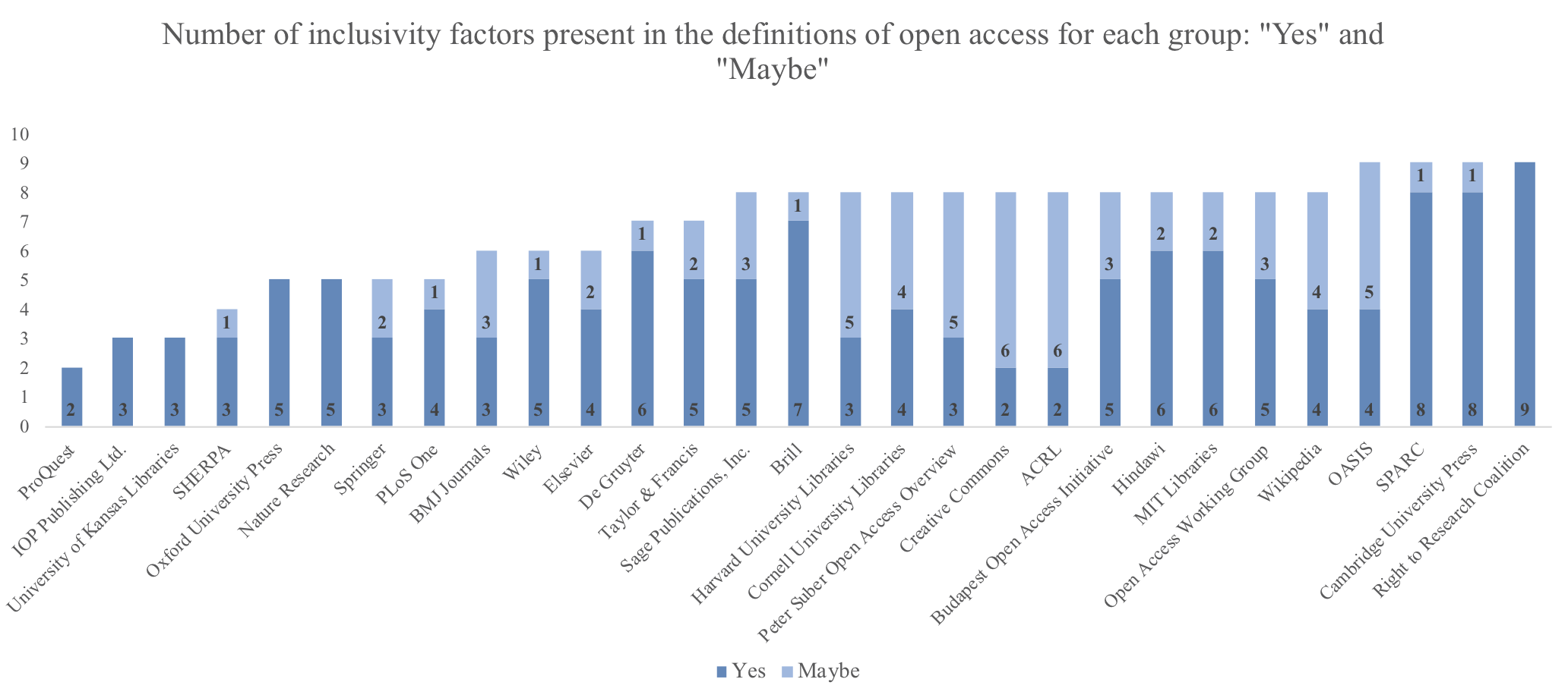 View of The status quo bias and the uptake of open access | First ...