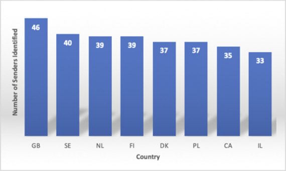 Frequency distribution of the sampled service providers identified within each country