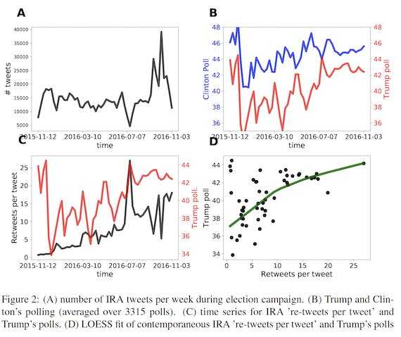 Number of IRA tweets per week during election campaign