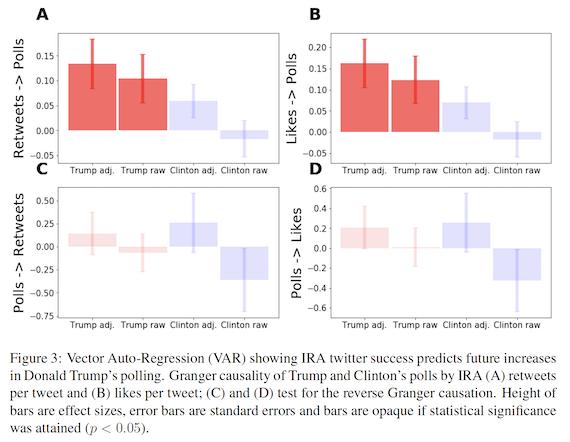 Vector Auto-Regression (VAR) showing IRA Twitter success predicts future increases in Donald Trump's polling