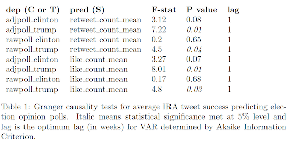 Granger causality tests for average IRA tweet success predicting election opinion polls