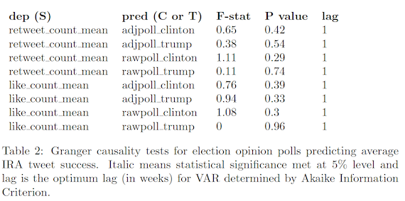 Granger causality tests for election opinion polls predicting average IRA tweet success