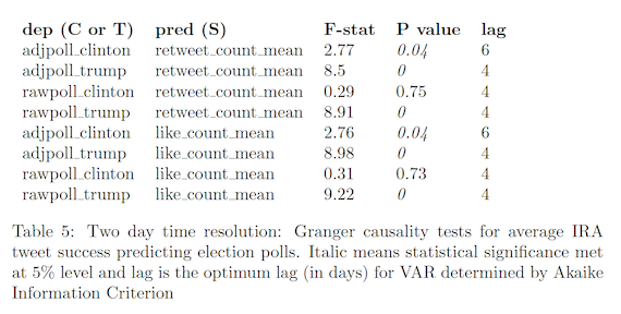 Two day time resolution: Granger causality tests for average IRA tweet success predicting election polls