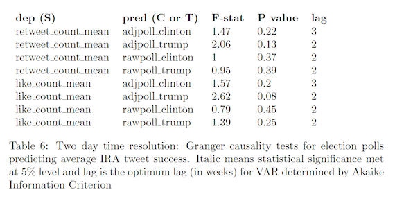 Two day time resolution: Granger causality tests for election polls predicting average IRA tweet success