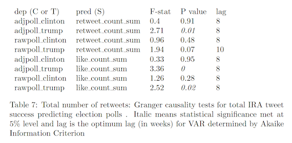 Total number of retweets: Granger causality tests for total IRA tweet success predicting election polls