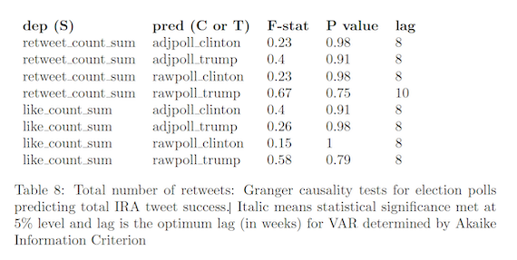 Total number of retweets: Granger causality tests for election polls predicting total IRA tweet success