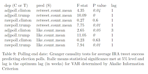 Polling end date: Granger causality tests for average IRA tweet success predicting election polls