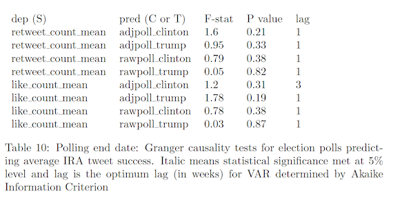 Polling end date: Granger causality tests for election polls predicting average IRA tweet success
