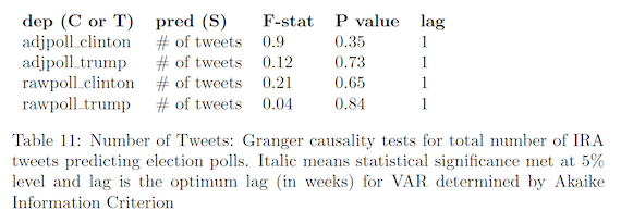 Number of tweets: Granger causality tests for total number of IRA tweets predicting election polls