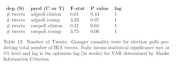 Number of tweets: Granger causality tests for election polls predicting total number of IRA tweets