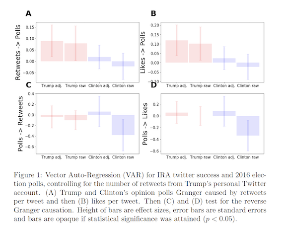 Vector Auto-Regression (VAR) for IRA twitter success and 2016 election polls, controlling for the number of retweets from Trump's personal Twitter account