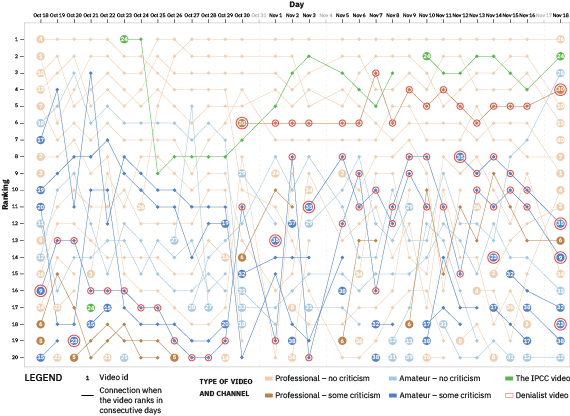 Rank flow visualisation of fluctuations in the top 20 results day by day