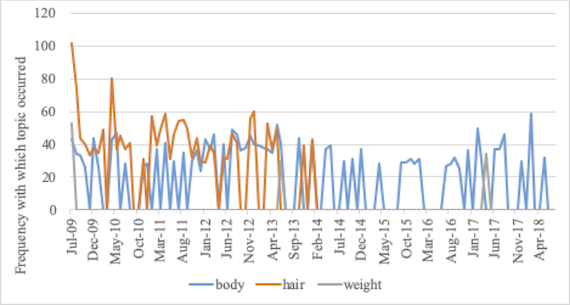 Frequency with which appearance-related topics occurred in 1,000-comment samples from r/TwoXChromosomes