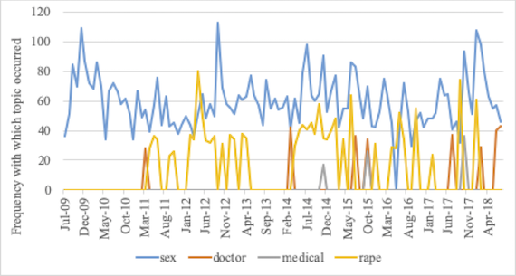 Frequency with which sex-related or health-related topics occurred in 1,000-comment samples from r/TwoXChromosomes
