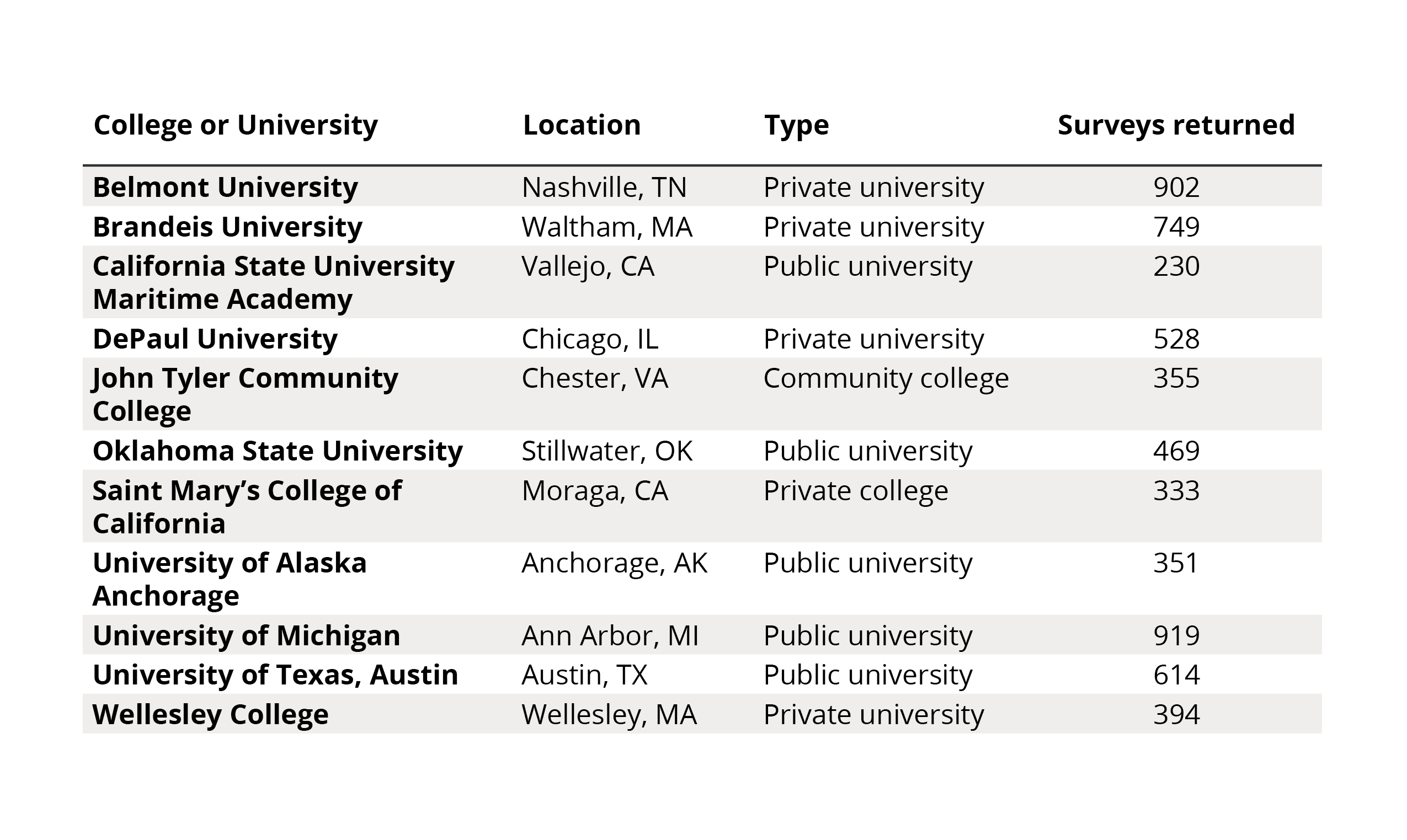 Across the great divide: How today's college students engage
