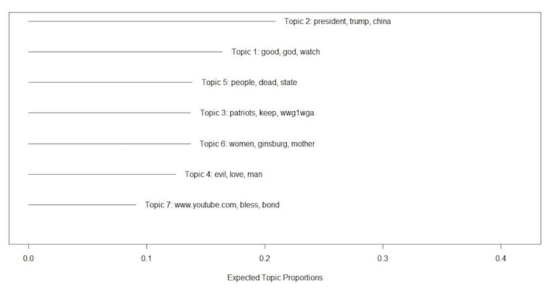 Topic model for all comments with 70 or more total likes