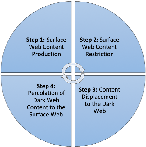 The surface-to-Dark Web content cycle