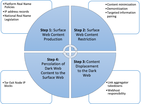 Policies/practice to manager the surface-to-Dark Web content cycle