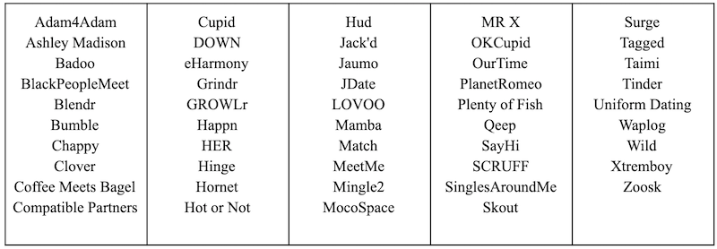 50 dating and hookup platforms surveyed