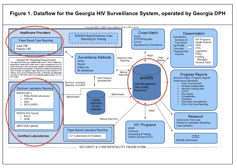 Dataflow for the Georgia HIV Surveillance System, operated by Georgia DPH