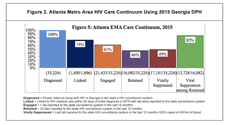 Atlanta Metro Area HIV Care Continuum Using 2015 Georgia DPH
