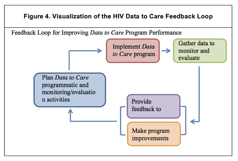 Visualization of the HIV Data to Care feedback loop