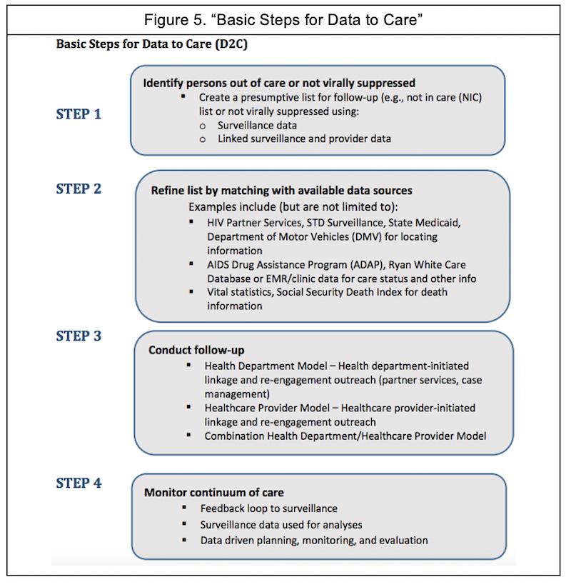 Basic steps for data to care