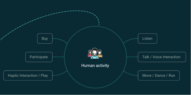 Human activities creating value with sound