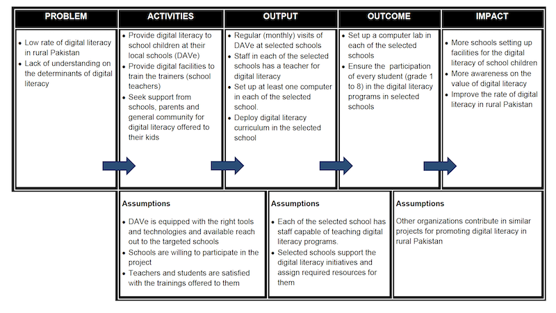 Theory of Change used to plan DAVe project