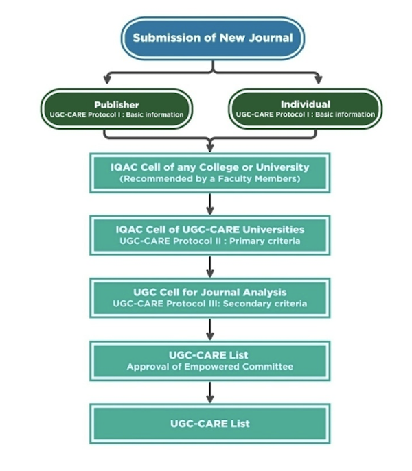 Process of journal selection for UGC-CARE list