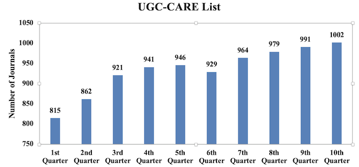 Quarterly progress of UGC-CARE list