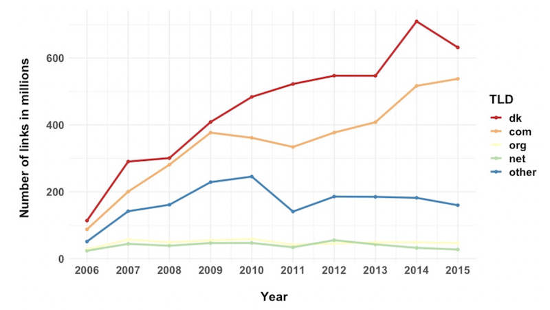 Number of ingoing links to the top four TLDs from ccTLD .dk