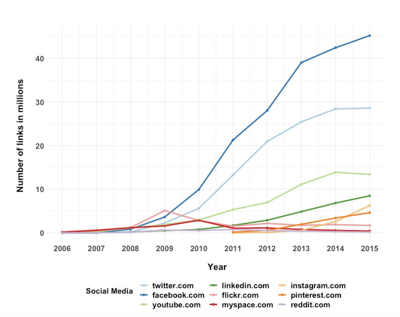 Number of hyperlinks from the Danish Web to social media