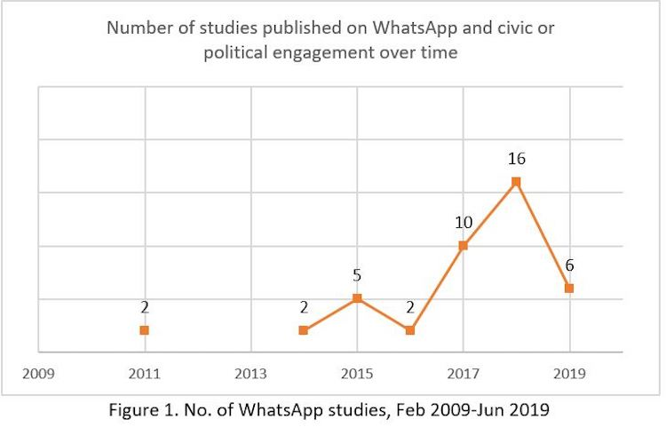 Number of WhatsApp studies