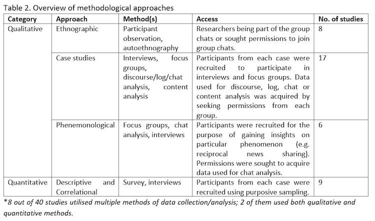 Overview of methodological approaches
