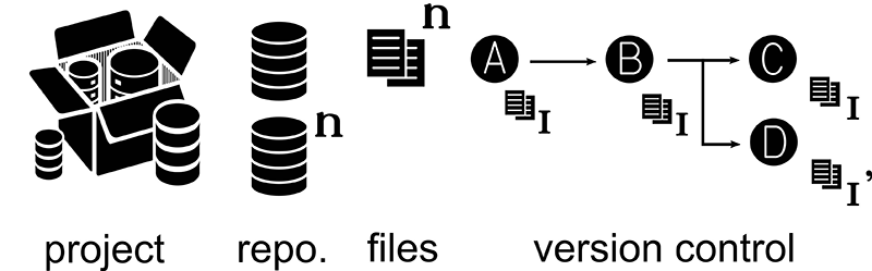 Illustration of the information provided by mining the GitHub API
