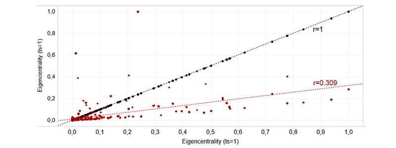 Eigenvector variance between ts=1 (black) and ts=10(red)