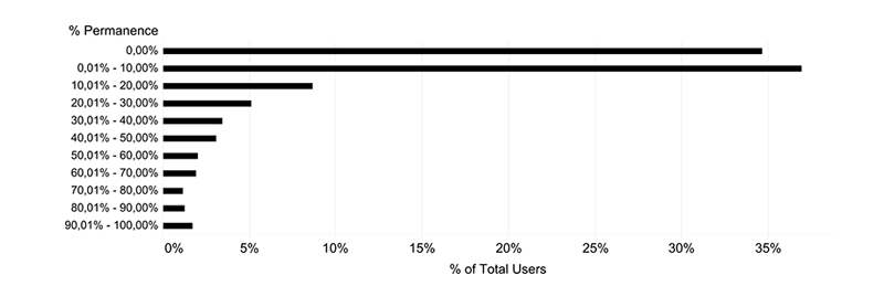 Permanence (in percentage) of users in the community considering first and last activities (comments)
