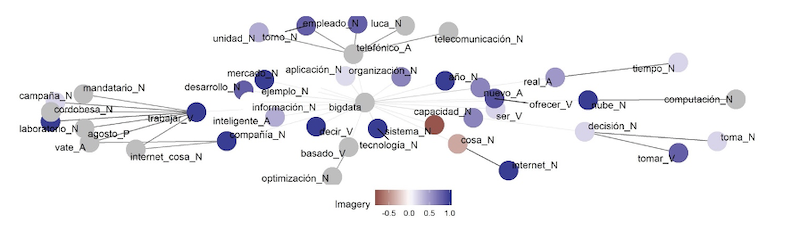Main big data correlations in sentences and their imaginability