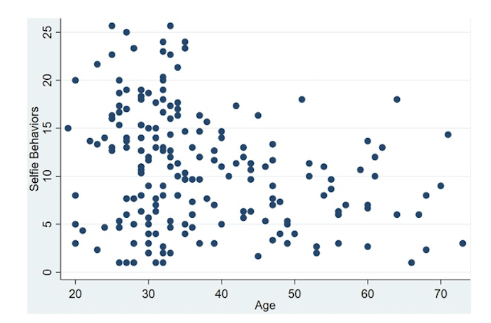 Aggregated frequency of selfie behaviors for males across age
