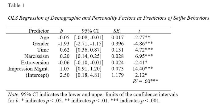 OLS regression of demographic and personality factors as predictors of selfie behaviors
