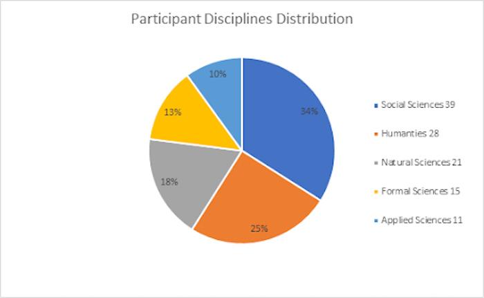 Academic disciplines of participants