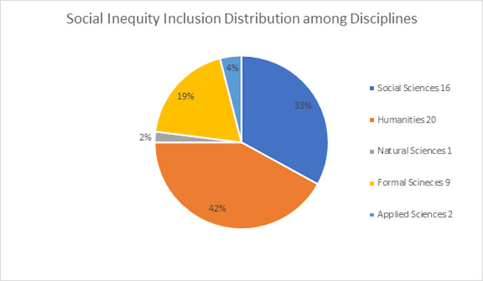Disciplines of the respondents who have addressed social equity in Wikipedia assignments