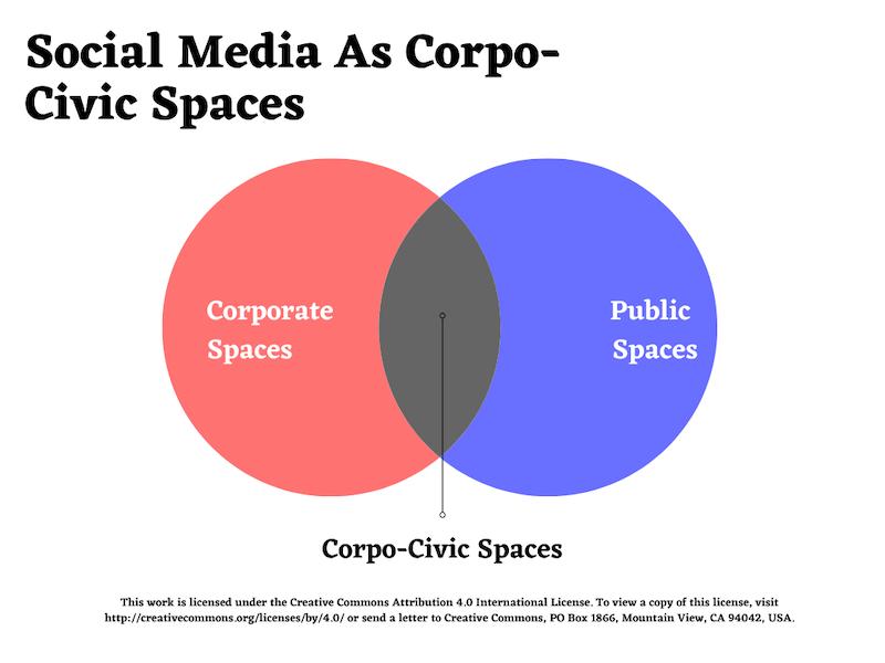 Corpo-civic spaces, 2020